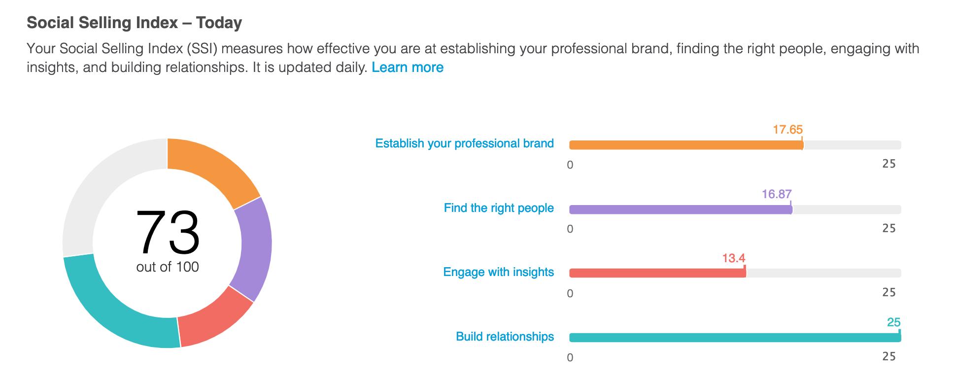 Screenshot of Linkedin Social Selling Index for sales professionals